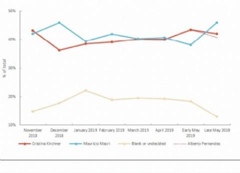 ¿La hizo Durán Barba?: una encuesta da como ganador a Macri en el balotaje, 5 puntos arriba de los Fernández