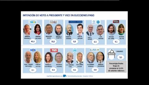El Frente de Todos sería el más votado, pero no le alcanza para evitar el ballotage