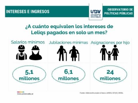 En menos de nueve meses, se pagaron 360.000 millones de pesos a los bancos por los intereses de las Leliqs