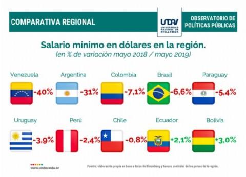 """Efecto """"globos amarillos"""": el salario mínimo en dólares de Argentina pasó del primer lugar al séptimo en la región"""