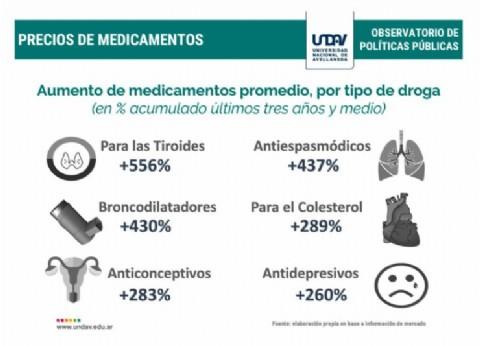 """La """"Revolución de la alegría"""" se olvidó de la salud: el aumento de los medicamentos promedia el 270 por ciento"""