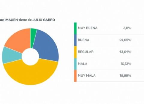 Sin rivales de peso a la vista, Garro se encamina a lograr su reelección sin problemas en La Plata