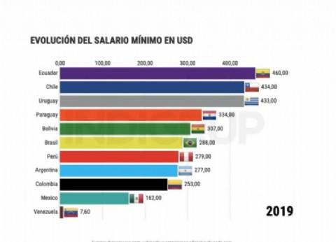 Cambiemos lo hizo: el salario mínimo en dólares en Argentina, entre los más bajos de la región