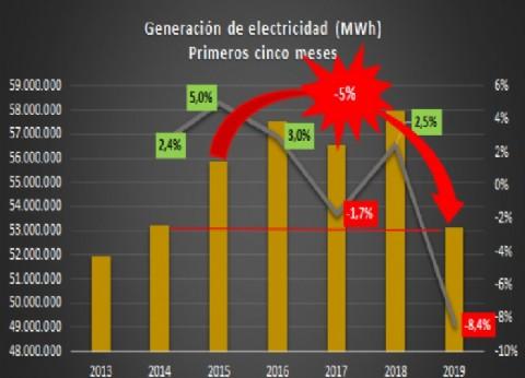 """A pesar del """"verso"""" oficial, se desplomó la producción de energía"""