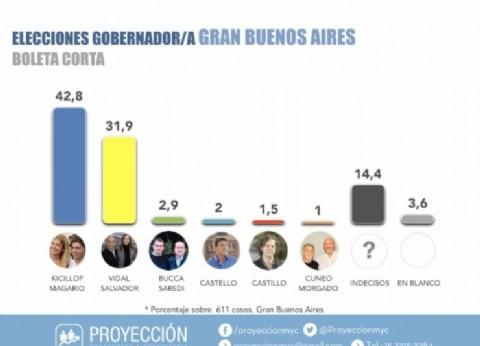 Una encuesta refleja que Kicillof supera el 42 por ciento y le saca 10 puntos de diferencia a Vidal