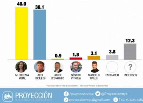 Vidal lograría un ajustado triunfo si Kicillof es su rival, pero dobla en cantidad de votos a Insaurralde