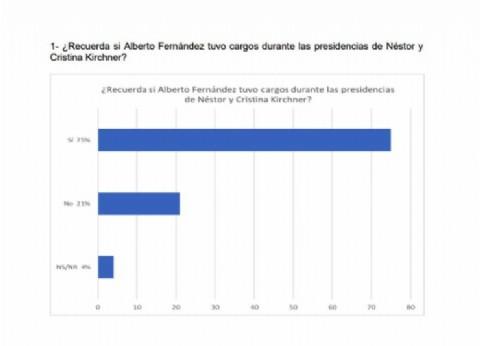 Solo una de cada 10 personas cree que Alberto Fernández será quien tome las decisiones si llega a la presidencia