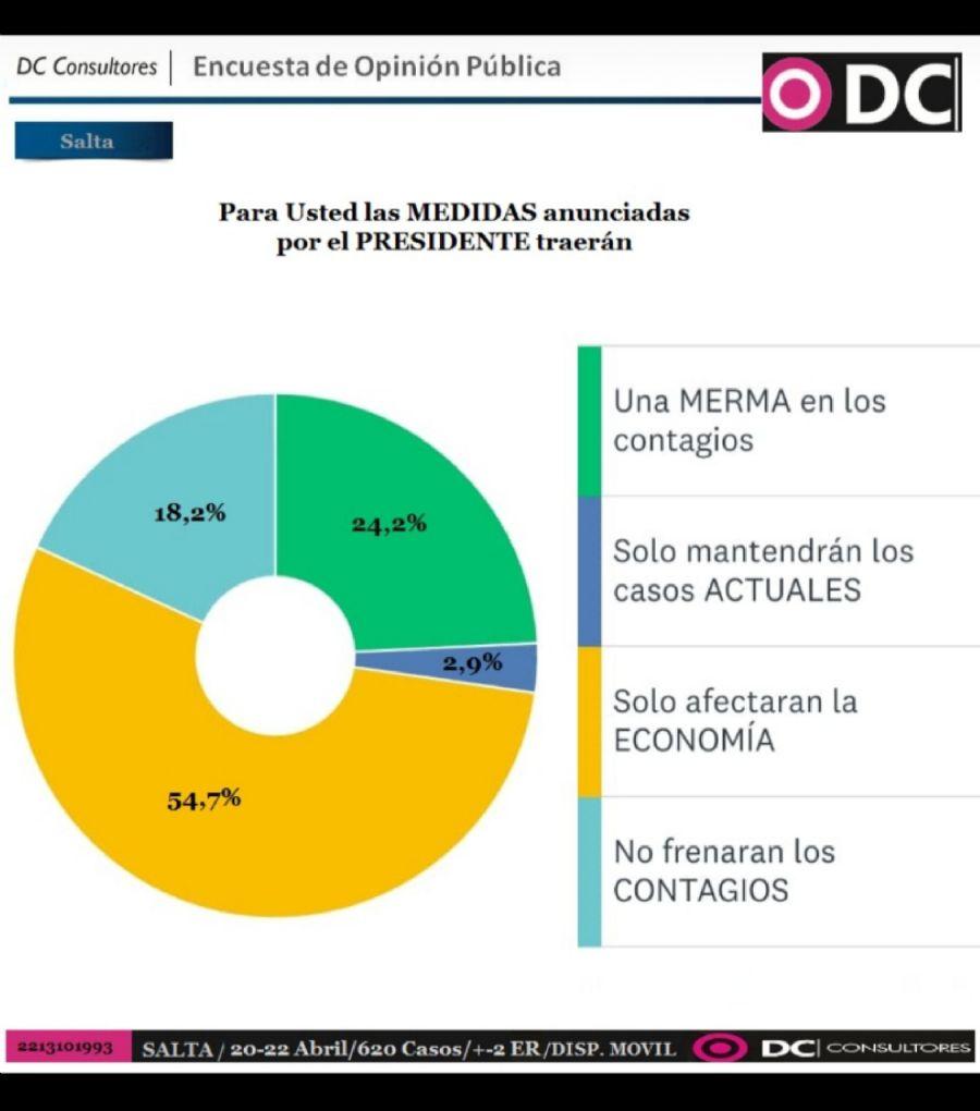 Las opiniones de los 620 salteños sobre las medidas del Presidente.