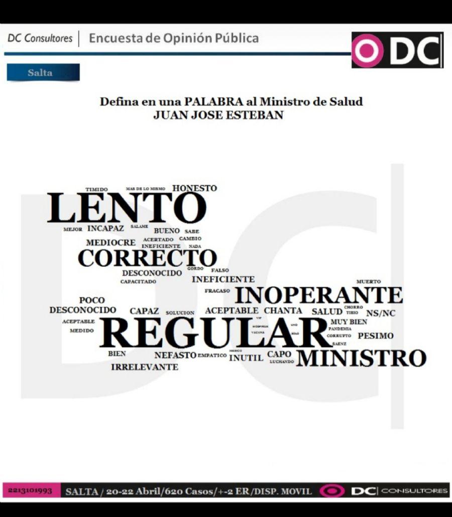 Las definiciones en una palabra sobre el ministro de Salud de Salta, Juan José Esteban.